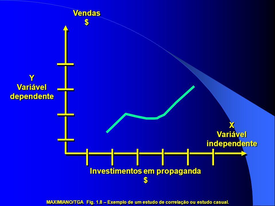 MAXIMIANO/TGA Fig. 1.8 – Exemplo de um estudo de correlação ou estudo casual. Y Variável dependente Y Variável dependente X Variável independente X Va