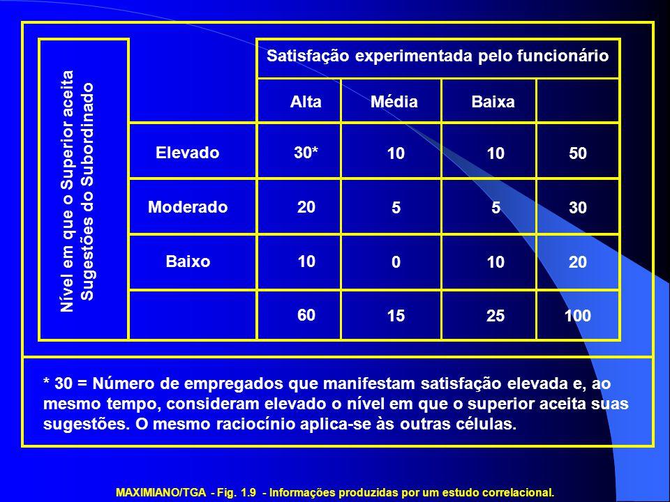 MAXIMIANO/TGA - Fig. 1.9 - Informações produzidas por um estudo correlacional. Nível em que o Superior aceita Sugestões do Subordinado Satisfação expe