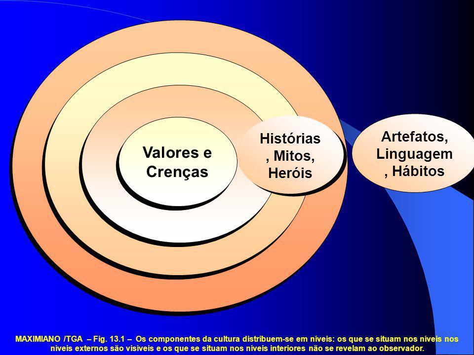 Valores e Crenças Histórias, Mitos, Heróis Artefatos, Linguagem, Hábitos MAXIMIANO /TGA – Fig. 13.1 – Os componentes da cultura distribuem-se em nívei