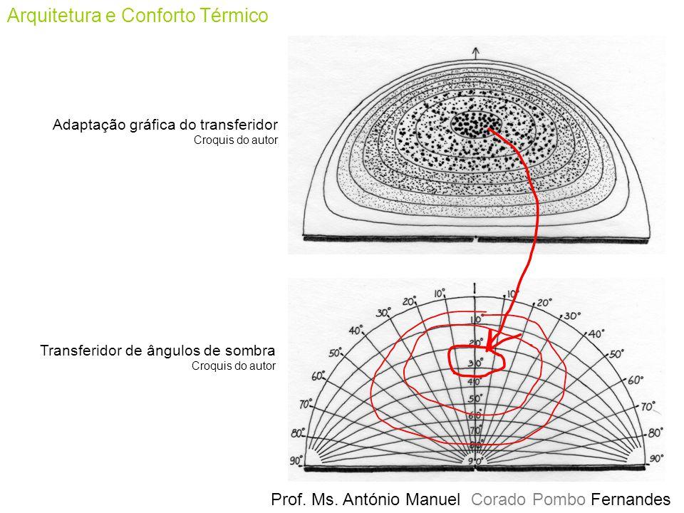 Prof. Ms. António Manuel Corado Pombo Fernandes Arquitetura e Conforto Térmico Adaptação gráfica do transferidor Croquis do autor Transferidor de ângu