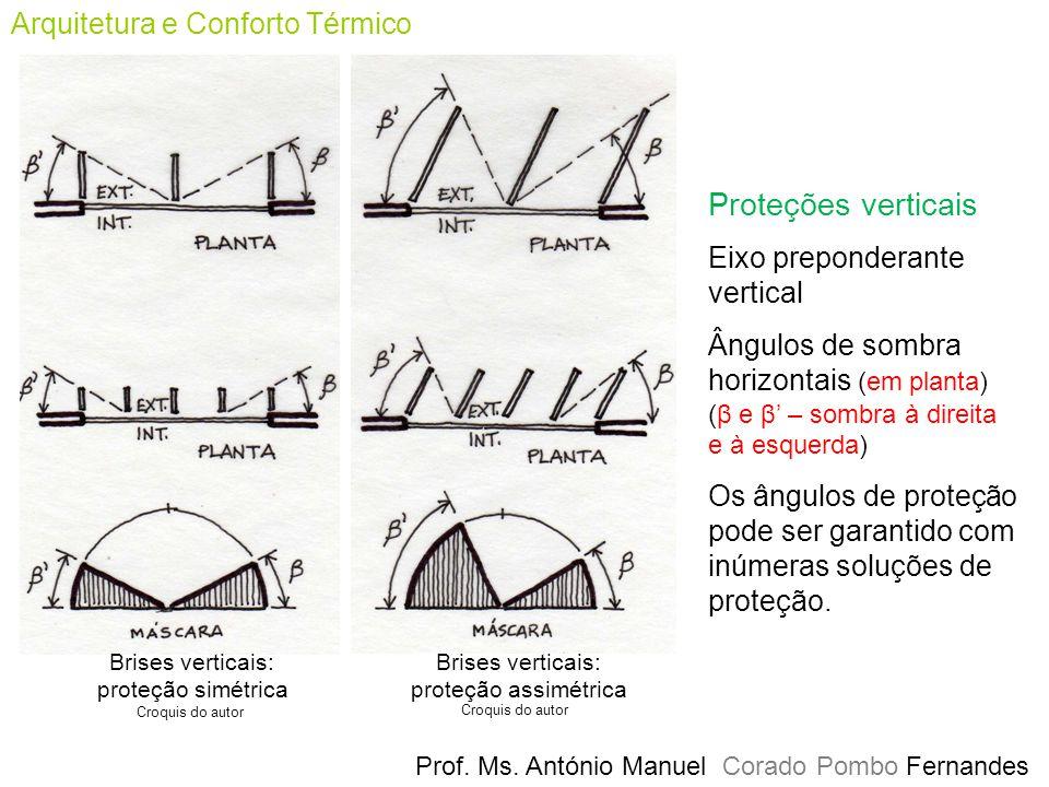 Prof. Ms. António Manuel Corado Pombo Fernandes Arquitetura e Conforto Térmico Brises verticais: proteção simétrica Croquis do autor Brises verticais: