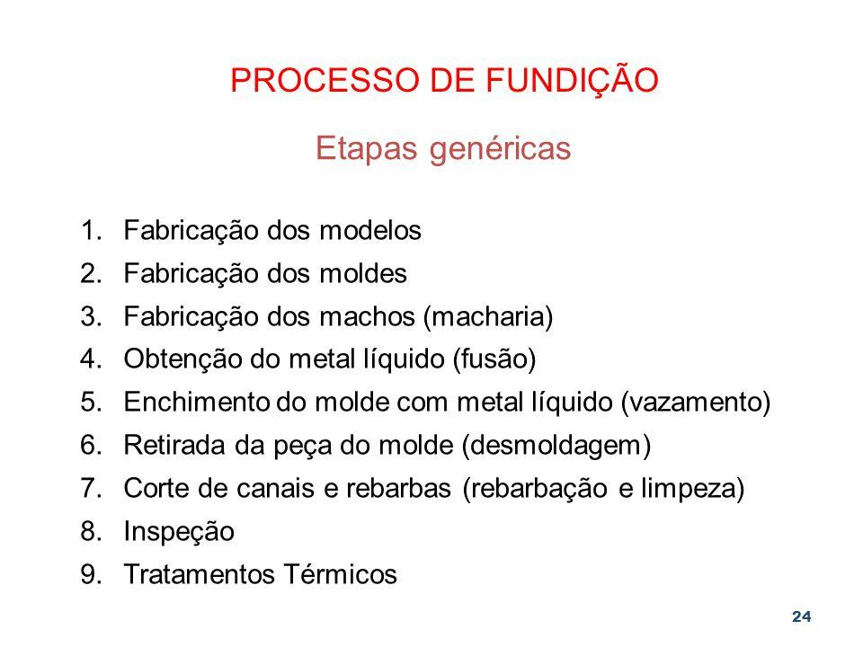 24 PROCESSO DE FUNDIÇÃO Etapas genéricas 1.Fabricação dos modelos 2.Fabricação dos moldes 3.Fabricação dos machos (macharia) 4.Obtenção do metal líqui