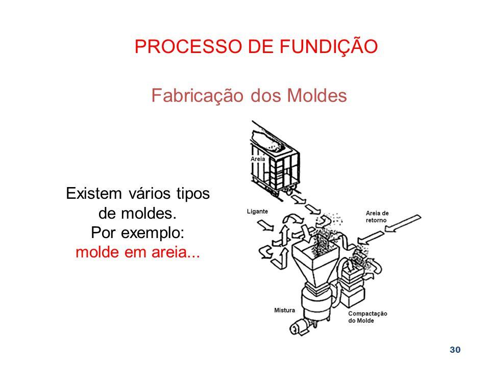 30 PROCESSO DE FUNDIÇÃO Fabricação dos Moldes Existem vários tipos de moldes. Por exemplo: molde em areia...