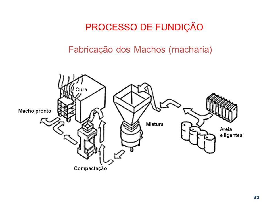 32 PROCESSO DE FUNDIÇÃO Fabricação dos Machos (macharia)