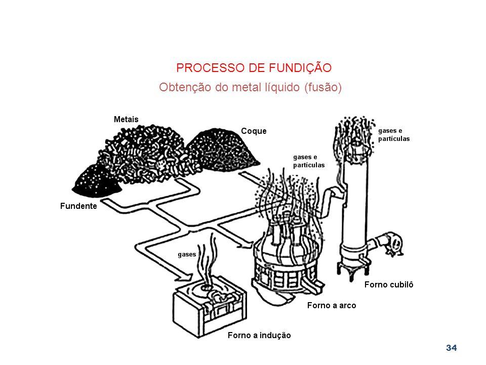 34 PROCESSO DE FUNDIÇÃO Obtenção do metal líquido (fusão)