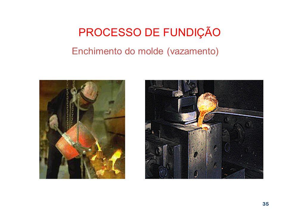 35 PROCESSO DE FUNDIÇÃO Enchimento do molde (vazamento)