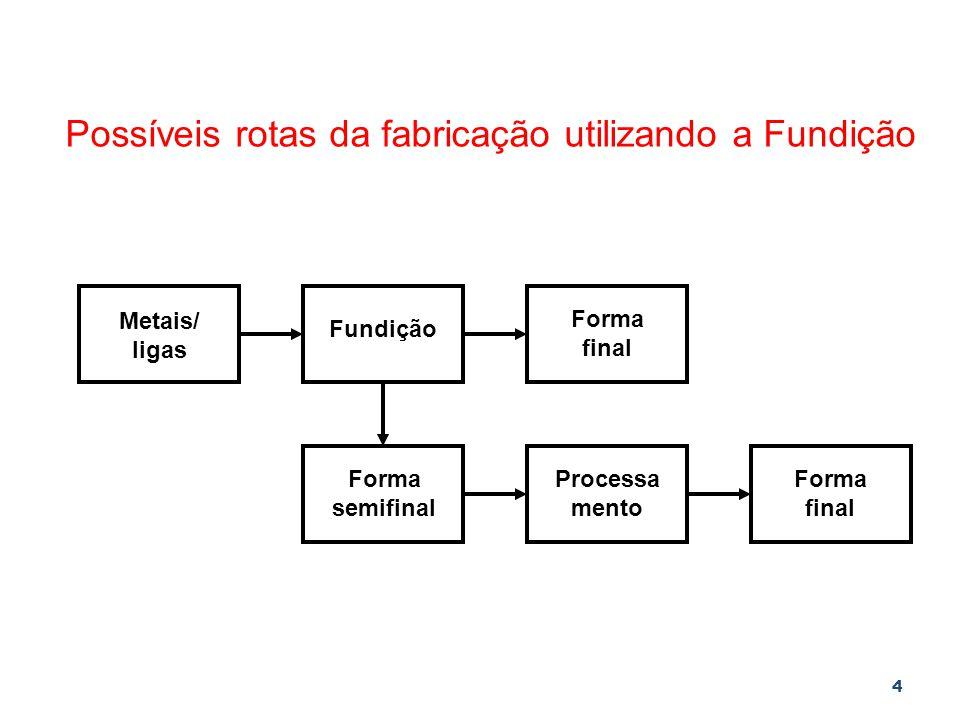 4 Metais/ ligas Fundição Forma final Forma semifinal Processa mento Forma final Possíveis rotas da fabricação utilizando a Fundição