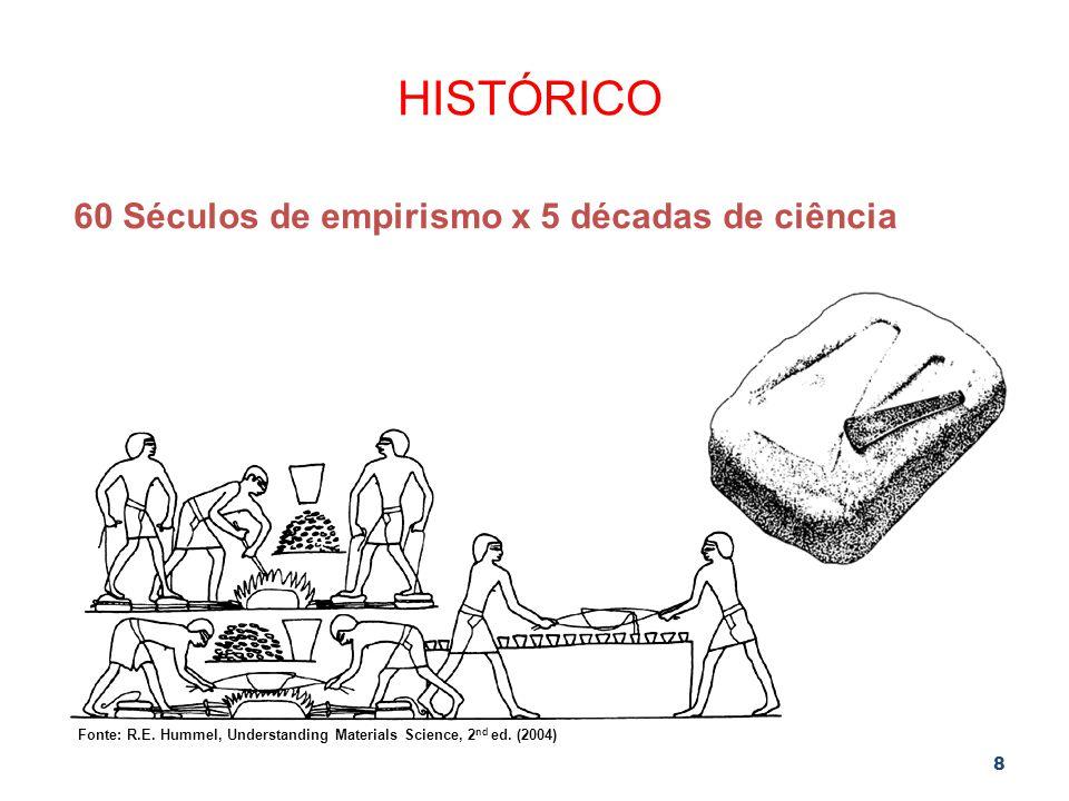 8 HISTÓRICO Fonte: R.E. Hummel, Understanding Materials Science, 2 nd ed. (2004) 60 Séculos de empirismo x 5 décadas de ciência