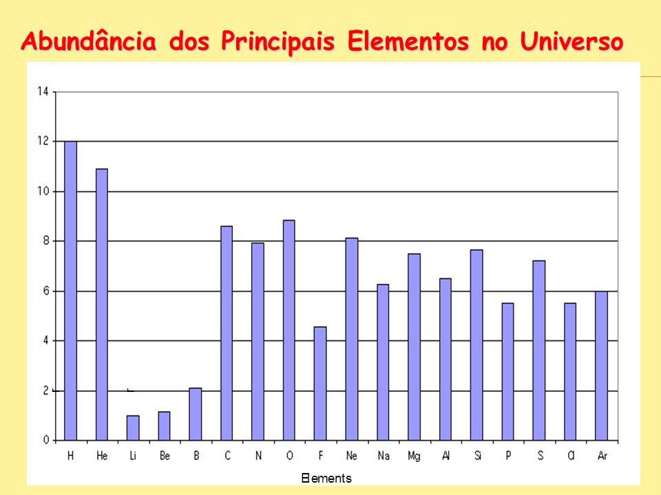 Abundância dos Principais Elementos no Universo r r Elements