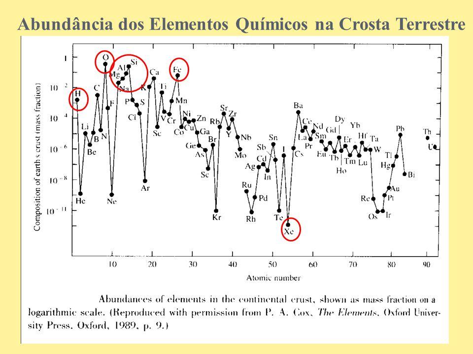 Abundância dos Elementos Químicos na Crosta Terrestre