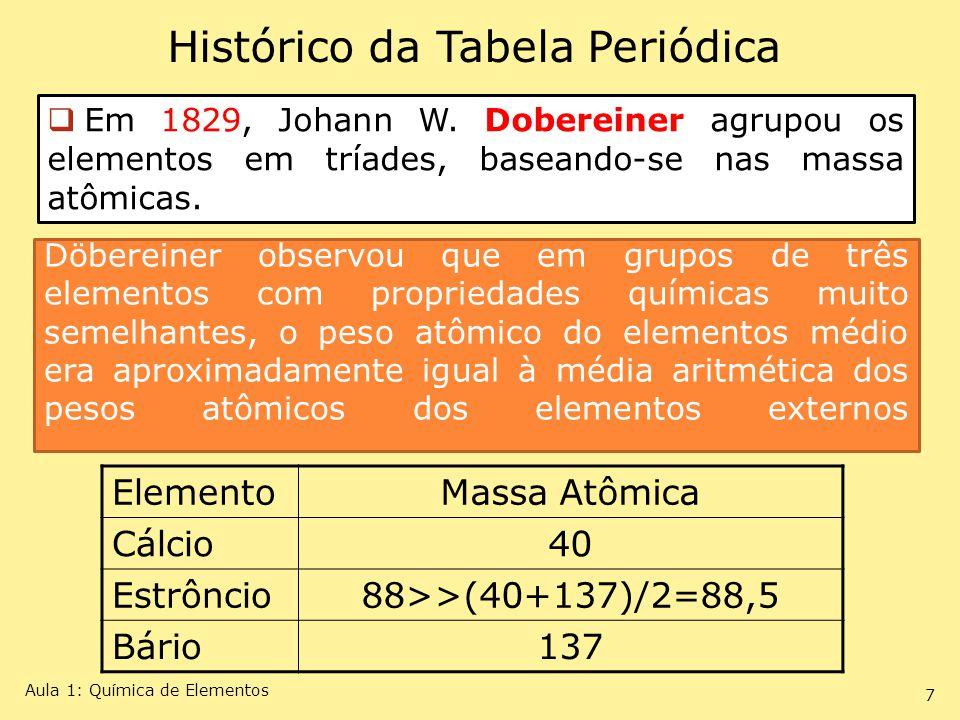 Em 1829, Johann W. Dobereiner agrupou os elementos em tríades, baseando-se nas massa atômicas. Histórico da Tabela Periódica ElementoMassa Atômica Cál