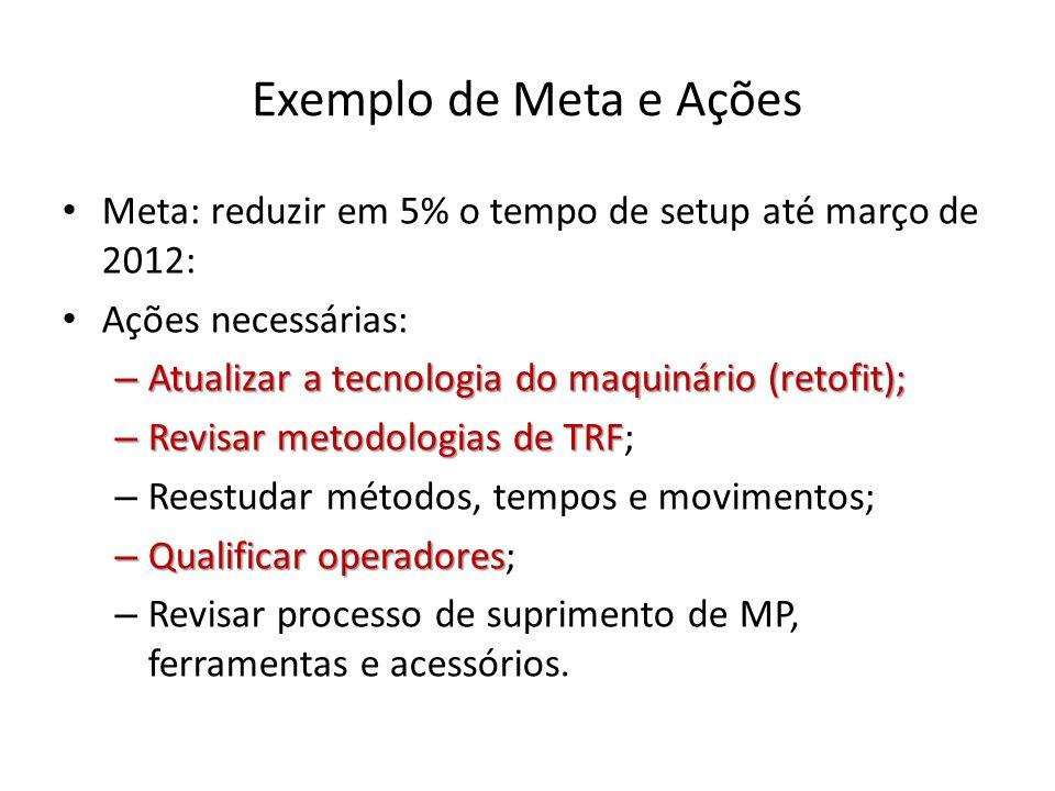 Exemplo de Meta e Ações Meta: reduzir em 5% o tempo de setup até março de 2012: Ações necessárias: – Atualizar a tecnologia do maquinário (retofit); – Revisar metodologias de TRF; – Reestudar métodos, tempos e movimentos; – Qualificar operadores; – Revisar processo de suprimento de MP, ferramentas e acessórios.