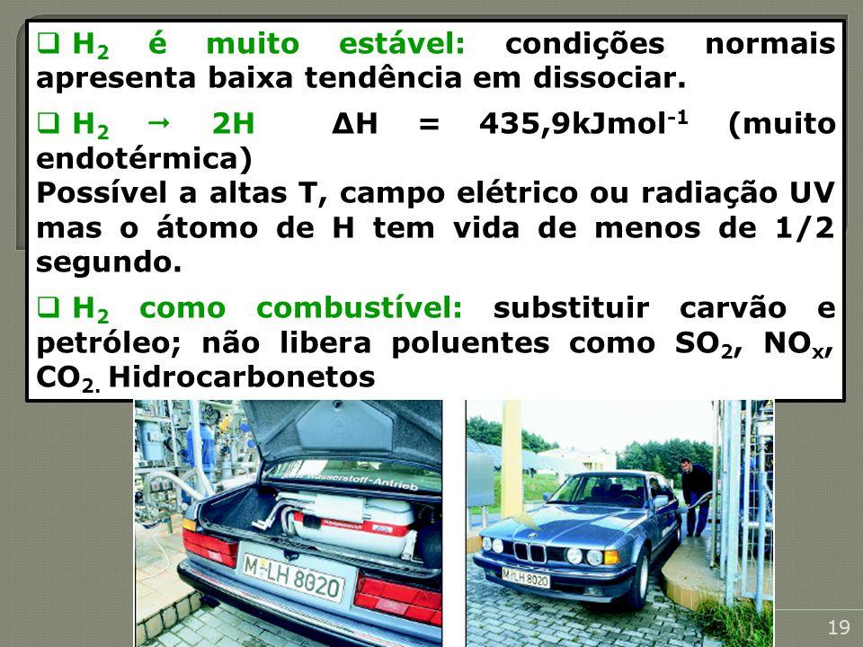 H 2 é muito estável: condições normais apresenta baixa tendência em dissociar. H 2 2H Δ H = 435,9kJmol -1 (muito endotérmica) Possível a altas T, camp