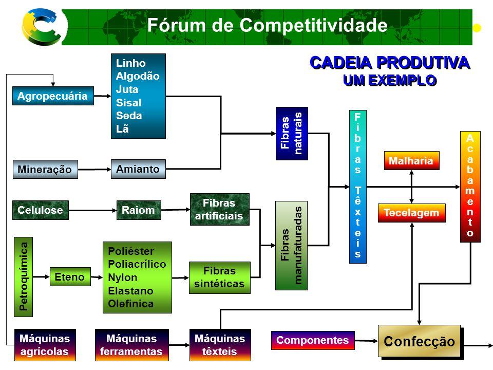 Fórum de Competitividade (*) Preliminar COMÉRCIO MUNDIAL DE MERCADORIAS Importação sem correspondente exportação ParticipaçãodoBrasil(%)
