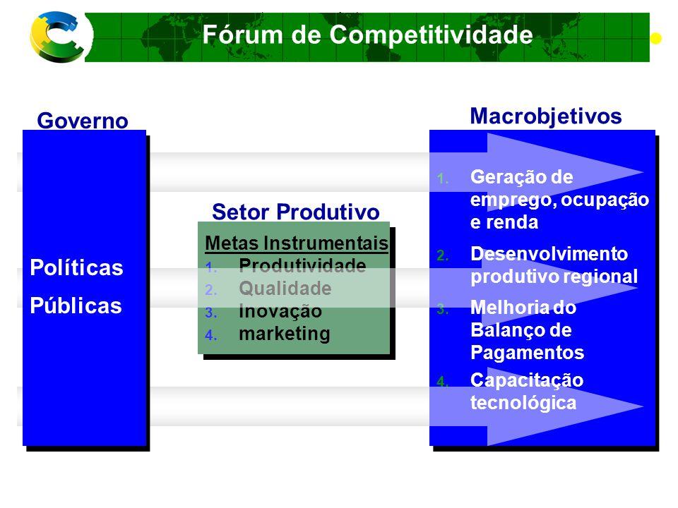Fórum de Competitividade FATORES E CONDICIONANTES DA C0MPETITIVIDADE Dimensões Empresarial Estrutural Sistêmica Acesso à Educação e Conhecimento Custo Brasil Gargalos, oportunidades e desafios