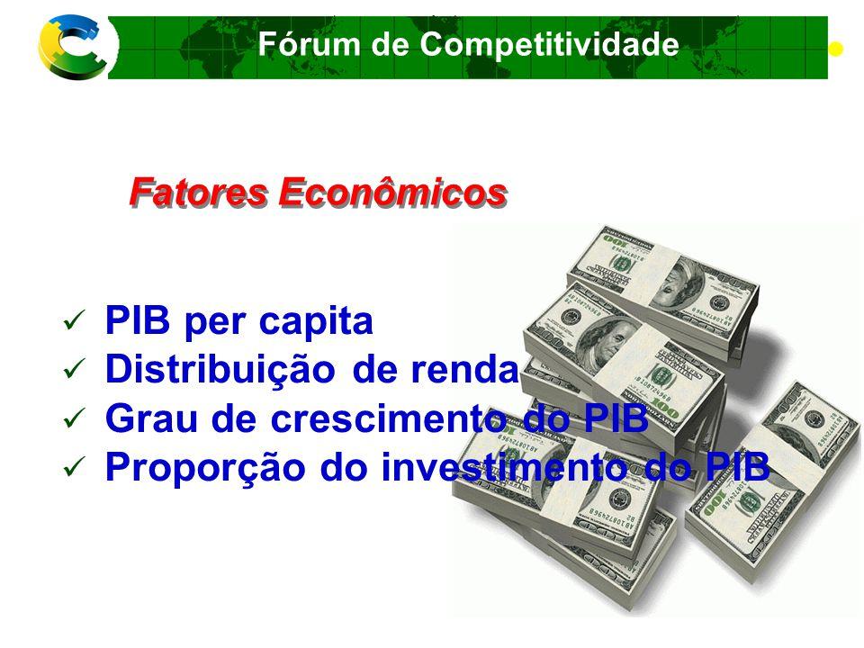 Fórum de Competitividade Características Geográficas Tamanho físico de um país Características topográficas Condições climáticas