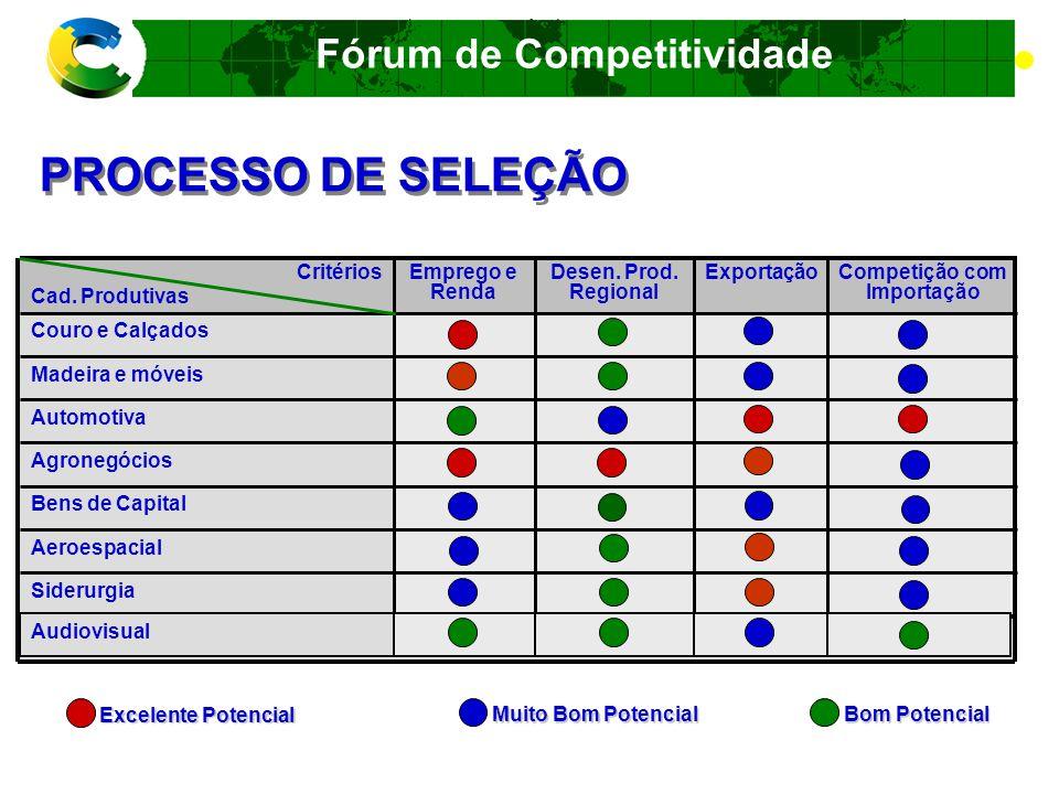 Fórum de Competitividade Cosméticos, Hig.Pess. e Perf.