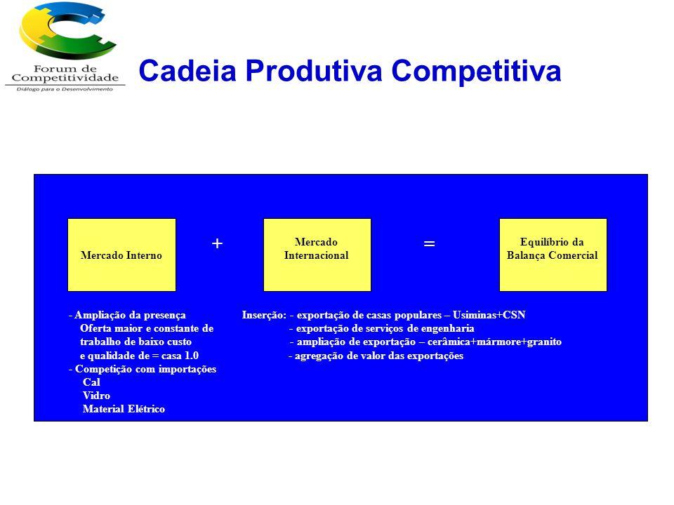 Cadeia Produtiva Competitiva Surge como problema.