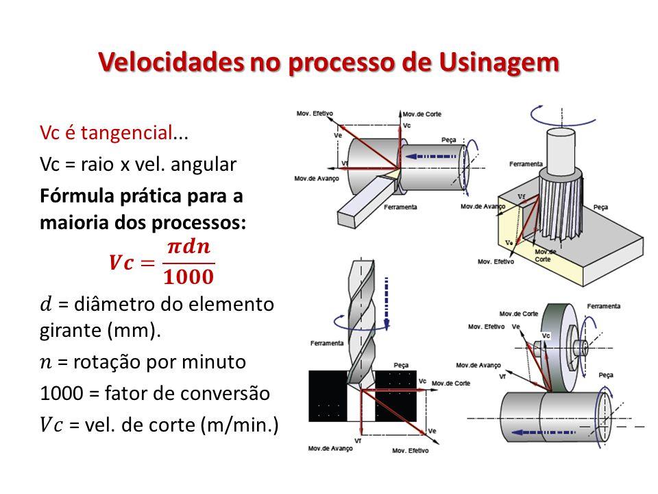 Velocidades no processo de Usinagem