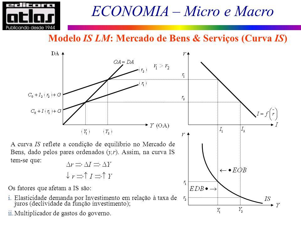 ECONOMIA – Micro e Macro 104 Modelo IS LM: Mercado de Bens & Serviços (Curva IS) A curva IS reflete a condição de equilíbrio no Mercado de Bens, dado