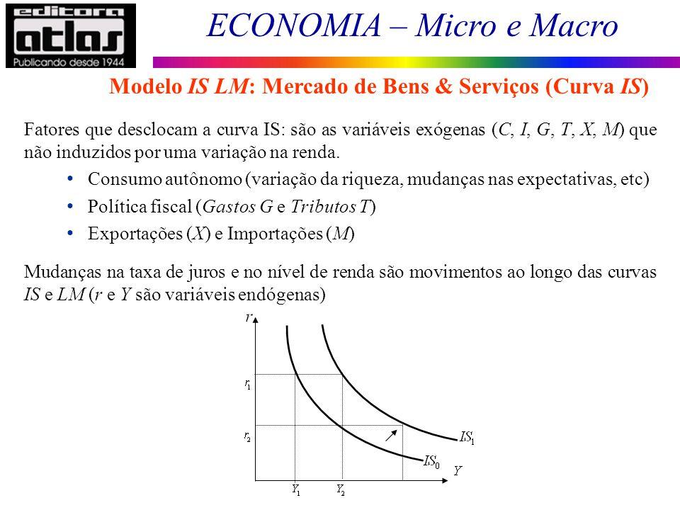 ECONOMIA – Micro e Macro 105 Fatores que desclocam a curva IS: são as variáveis exógenas (C, I, G, T, X, M) que não induzidos por uma variação na rend
