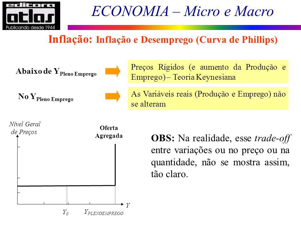 ECONOMIA – Micro e Macro 125 Abaixo de Y Pleno Emprego Preços Rígidos (e aumento da Produção e Emprego) – Teoria Keynesiana No Y Pleno Emprego Nível G
