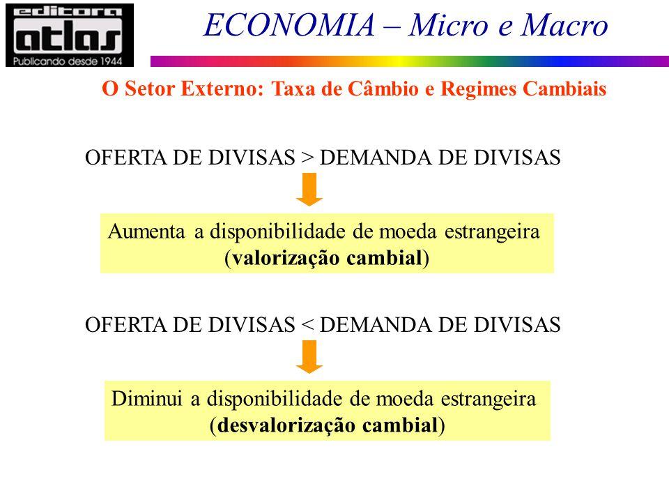ECONOMIA – Micro e Macro 132 OFERTA DE DIVISAS > DEMANDA DE DIVISAS Aumenta a disponibilidade de moeda estrangeira (valorização cambial) OFERTA DE DIV