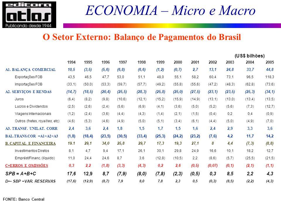 ECONOMIA – Micro e Macro 149 199419951996199719981999200020012002200320042005 A1. BALANÇA COMERCIAL 10,5(3,5)(5,6)(6,8)(6,6)(1,2)(0,7)2,713,124,833,74