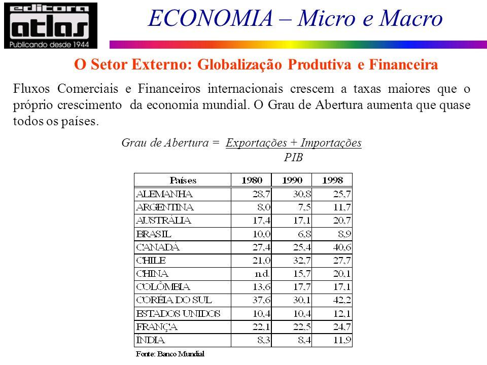 ECONOMIA – Micro e Macro 151 Fluxos Comerciais e Financeiros internacionais crescem a taxas maiores que o próprio crescimento da economia mundial. O G