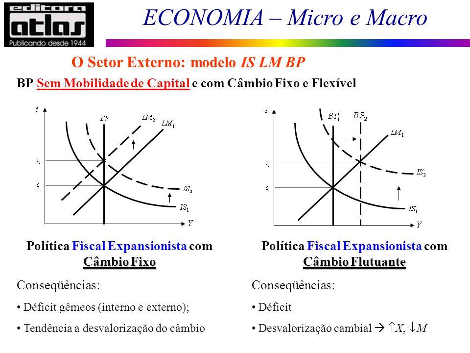 ECONOMIA – Micro e Macro 160 BP Sem Mobilidade de Capital e com Câmbio Fixo e Flexível O Setor Externo: modelo IS LM BP Câmbio Fixo Política Fiscal Ex