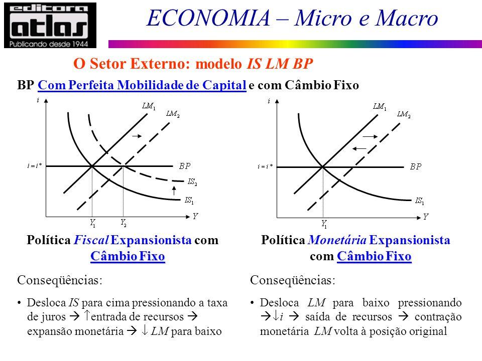 ECONOMIA – Micro e Macro 162 BP Com Perfeita Mobilidade de Capital e com Câmbio Fixo O Setor Externo: modelo IS LM BP Câmbio Fixo Política Fiscal Expa