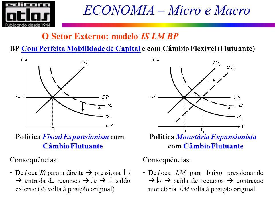 ECONOMIA – Micro e Macro 163 BP Com Perfeita Mobilidade de Capital e com Câmbio Flexível (Flutuante) O Setor Externo: modelo IS LM BP Câmbio Flutuante