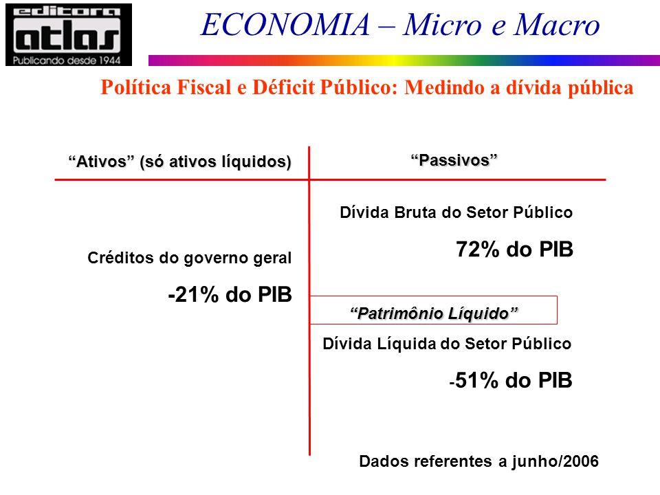 ECONOMIA – Micro e Macro 176 Política Fiscal e Déficit Público: Medindo a dívida pública Ativos (só ativos líquidos) Passivos Patrimônio Líquido Crédi