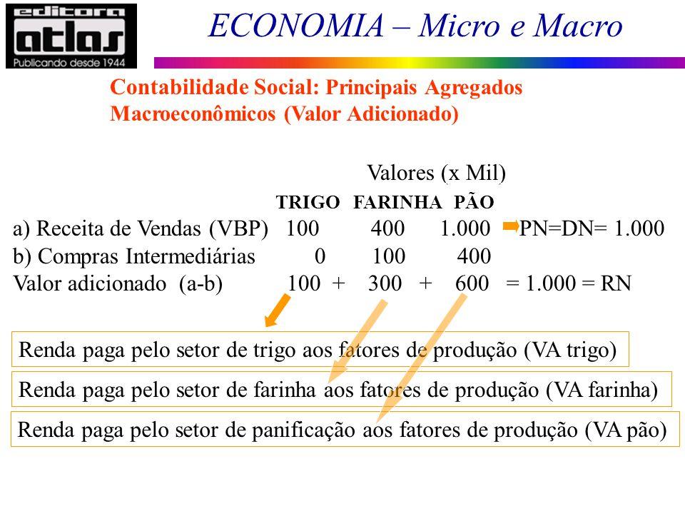 ECONOMIA – Micro e Macro 25 TRIGO FARINHA PÃO a) Receita de Vendas (VBP) 100 400 1.000 PN=DN= 1.000 b) Compras Intermediárias 0 100 400 Valor adiciona
