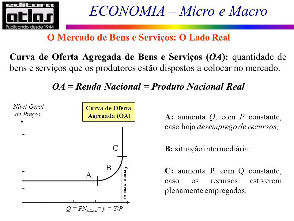 ECONOMIA – Micro e Macro 47 Curva de Oferta Agregada de Bens e Serviços (OA): quantidade de bens e serviços que os produtores estão dispostos a coloca