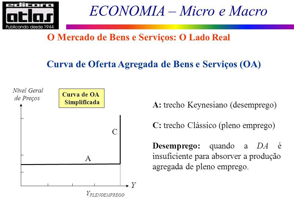 ECONOMIA – Micro e Macro 48 A: trecho Keynesiano (desemprego) C: trecho Clássico (pleno emprego) Desemprego: quando a DA é insuficiente para absorver