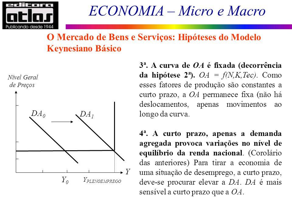ECONOMIA – Micro e Macro 50 3ª. A curva de OA é fixada (decorrência da hipótese 2ª). OA = f(N,K,Tec). Como esses fatores de produção são constantes a