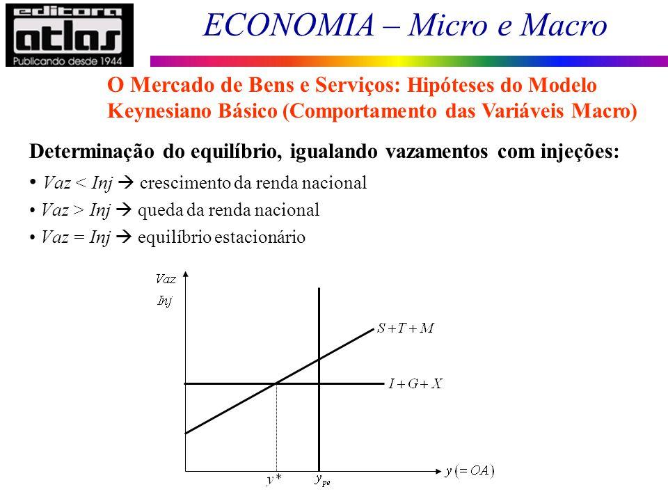 ECONOMIA – Micro e Macro 59 Determinação do equilíbrio, igualando vazamentos com injeções: Vaz < Inj crescimento da renda nacional Vaz > Inj queda da