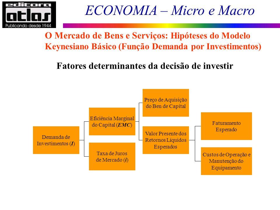 ECONOMIA – Micro e Macro 65 O Mercado de Bens e Serviços: Hipóteses do Modelo Keynesiano Básico (Função Demanda por Investimentos) Fatores determinant