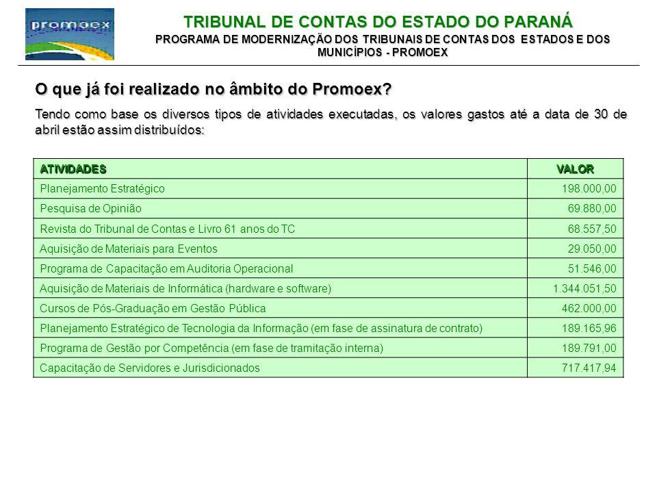 TRIBUNAL DE CONTAS DO ESTADO DO PARANÁ PROGRAMA DE MODERNIZAÇÃO DOS TRIBUNAIS DE CONTAS DOS ESTADOS E DOS MUNICÍPIOS - PROMOEX O que já foi realizado no âmbito do Promoex.