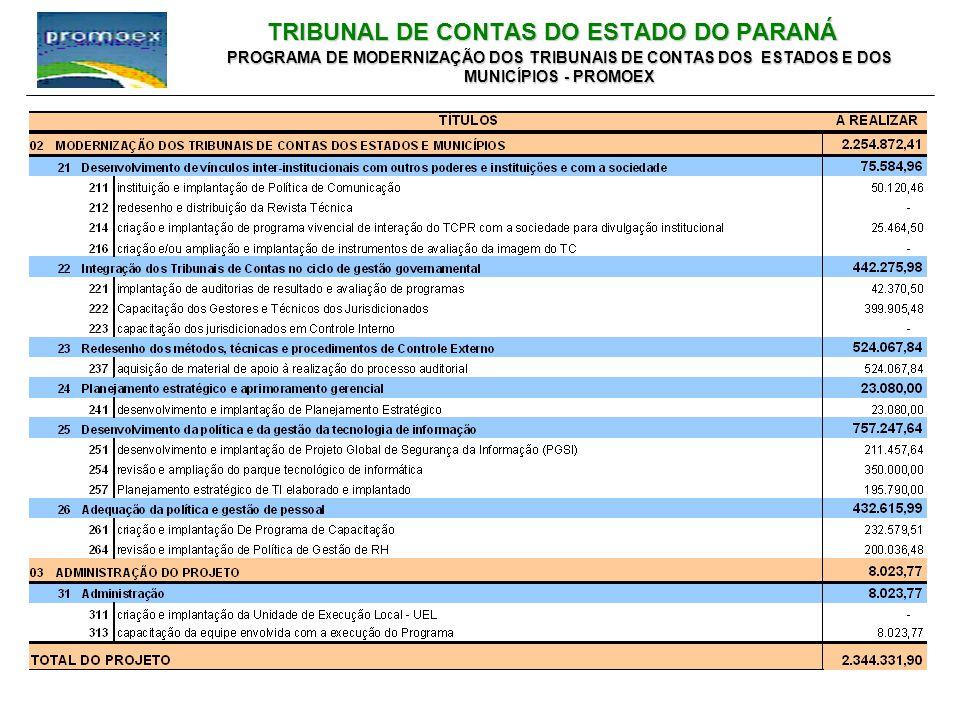 TRIBUNAL DE CONTAS DO ESTADO DO PARANÁ PROGRAMA DE MODERNIZAÇÃO DOS TRIBUNAIS DE CONTAS DOS ESTADOS E DOS MUNICÍPIOS - PROMOEX
