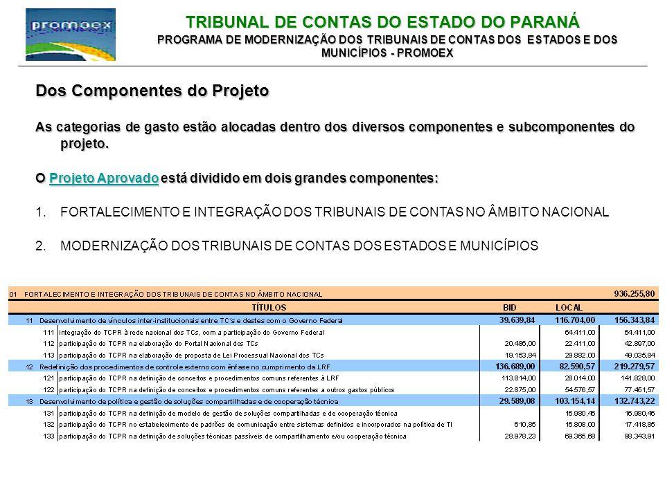 TRIBUNAL DE CONTAS DO ESTADO DO PARANÁ PROGRAMA DE MODERNIZAÇÃO DOS TRIBUNAIS DE CONTAS DOS ESTADOS E DOS MUNICÍPIOS - PROMOEX Dos Componentes do Projeto As categorias de gasto estão alocadas dentro dos diversos componentes e subcomponentes do projeto.