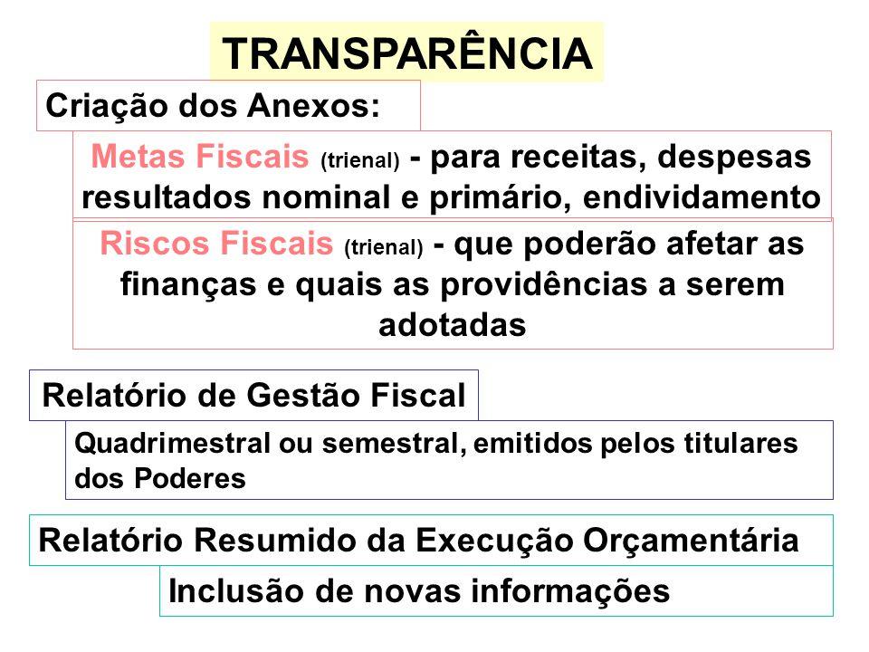 TRANSPARÊNCIA Criação dos Anexos: Metas Fiscais (trienal) - para receitas, despesas resultados nominal e primário, endividamento Riscos Fiscais (trien