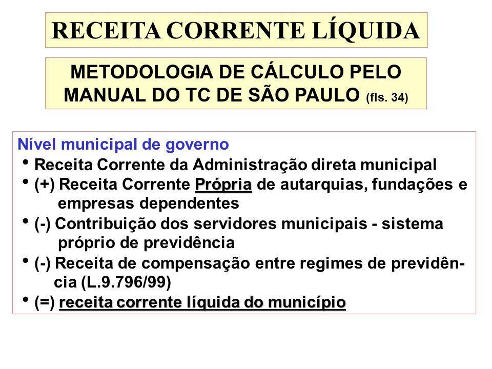 RECEITA CORRENTE LÍQUIDA Nível municipal de governo Própria Receita Corrente da Administração direta municipal (+) Receita Corrente Própria de autarqu