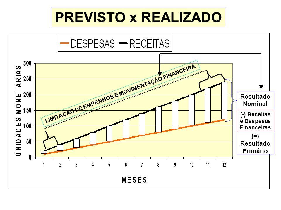 Resultado Nominal PREVISTO x REALIZADO LIMITAÇÃO DE EMPENHOS E MOVIMENTAÇÃO FINANCEIRA (=) Resultado Primário (-) Receitas e Despesas Financeiras