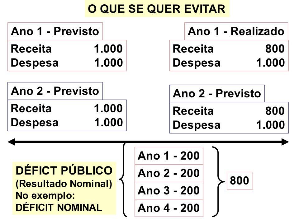 O QUE SE QUER EVITAR Ano 1 - Previsto DÉFICT PÚBLICO (Resultado Nominal) No exemplo: DÉFICIT NOMINAL Ano 1 - Realizado Receita 1.000 Despesa 1.000 Rec