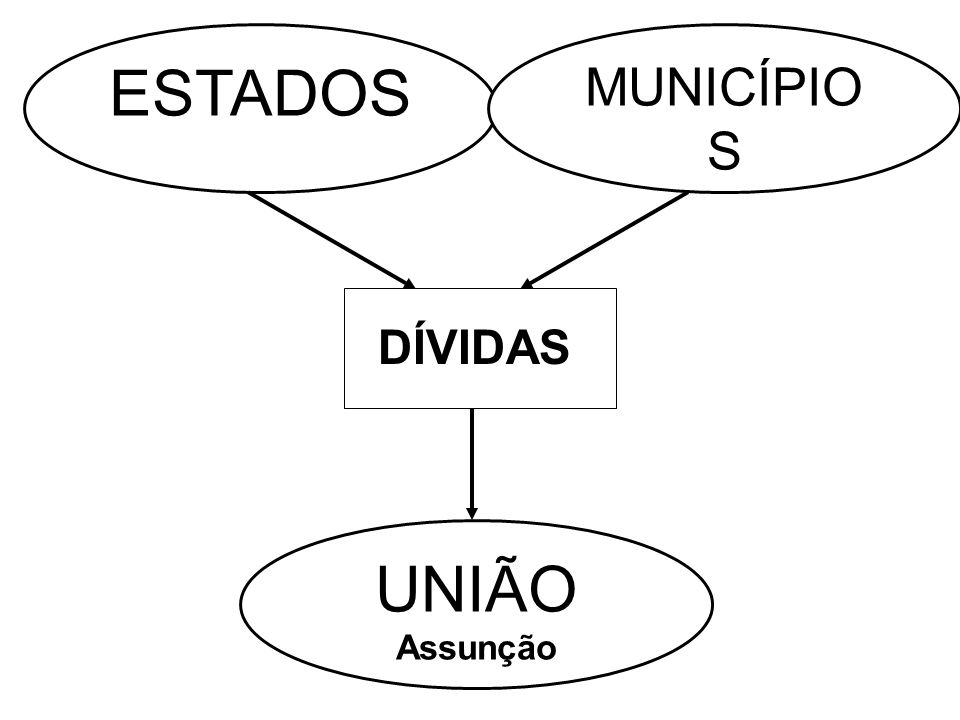 UNIÃO Assunção ESTADOS MUNICÍPIO S DÍVIDAS