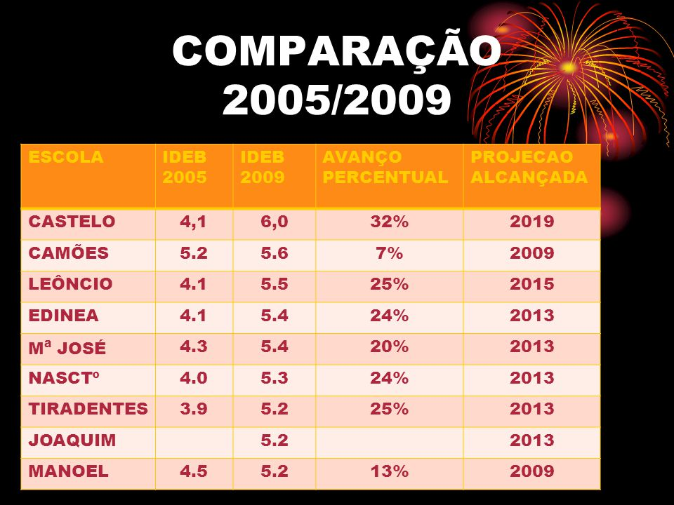 COMPARAÇÃO 2005/2009 ESCOLAIDEB 2005 IDEB 2009 AVANÇO PERCENTUAL PROJECAO ALCANÇADA CASTELO4,16,032%2019 CAMÕES5.25.67%2009 LEÔNCIO4.15.525%2015 EDINE