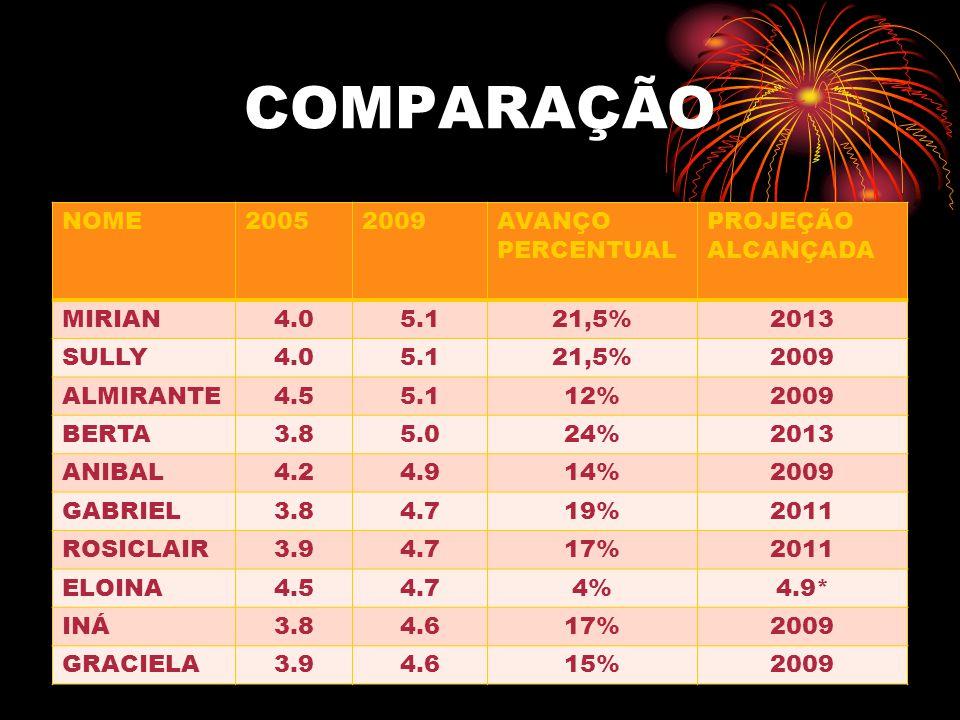 COMPARAÇÃO NOME20052009AVANÇO PERCENTUAL PROJEÇÃO ALCANÇADA MIRIAN4.05.121,5%2013 SULLY4.05.121,5%2009 ALMIRANTE4.55.112%2009 BERTA3.85.024%2013 ANIBA
