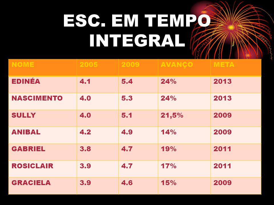 ESC. EM TEMPO INTEGRAL NOME20052009AVANÇOMETA EDINÉA4.15.424%2013 NASCIMENTO4.05.324%2013 SULLY4.05.121,5%2009 ANIBAL4.24.914%2009 GABRIEL3.84.719%201